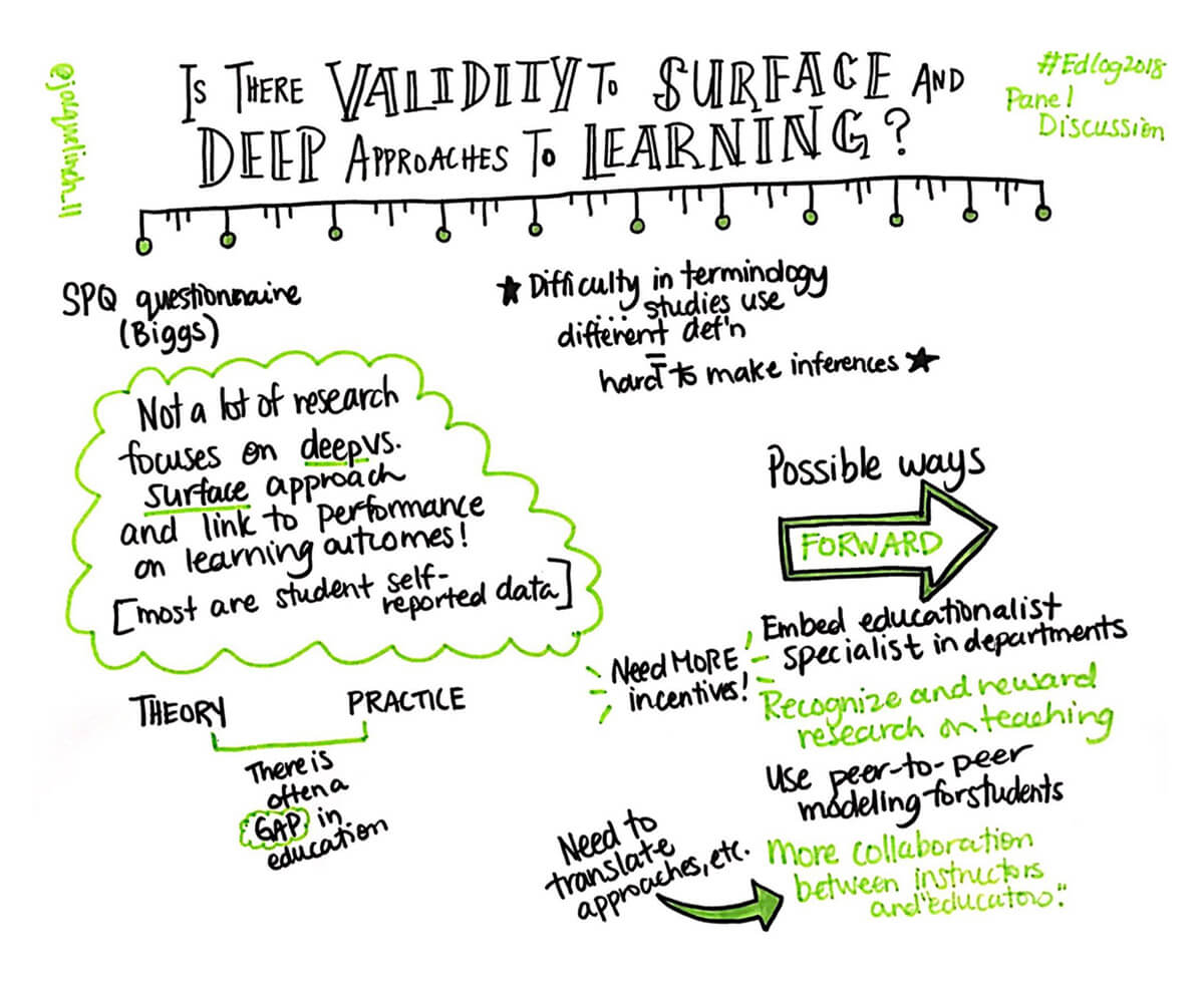 Visual Notes EdCog 2018 Panel Jaqueline Hamilton